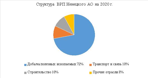 Структура ВРП Ненецкого АО на 2020 г.
