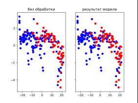 Визуализированный результат работы сети на тренировочной и тестовой выборках.