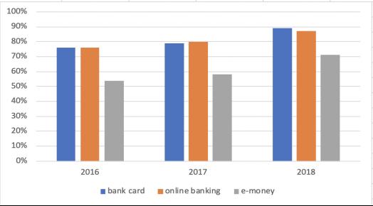 Эксплуатация современных способов платежей (в %) [6]