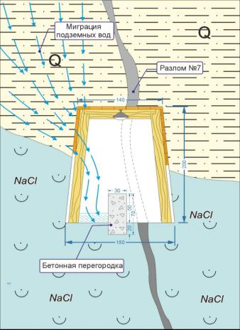 Схема проходки штрека и возведения бетонной перегородки