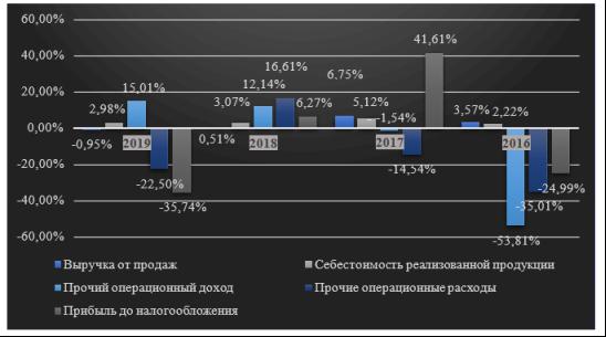 Динамика выручки и себестоимости продаж Bosch за 2016 -2019 г.[1]