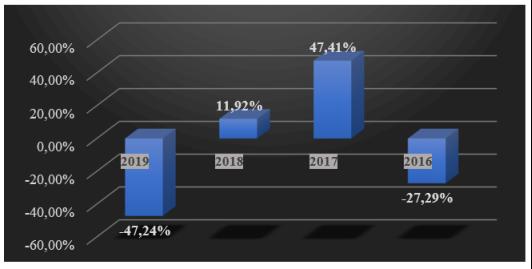 Анализ изменений EBIT Bosch за 2016–2019 г.[2]
