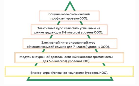 Модель социально-экономического образования МБОУ СОШ № 11 г. Чайковский, Пермский край