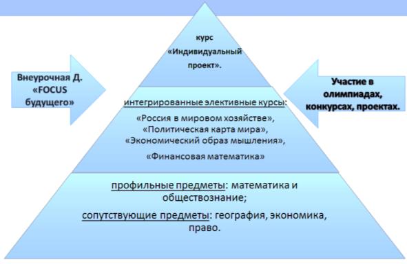 Образовательная деятельность социально-экономического профиля на уровне СОО в школе