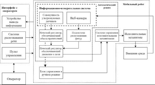 Структура системы управления мобильным роботом
