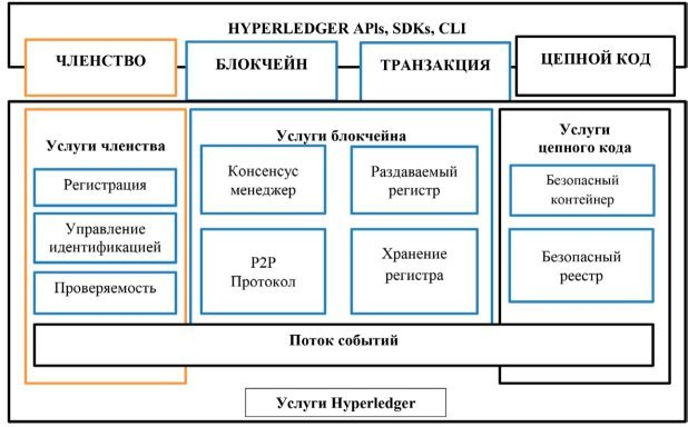 Архитектура блокчейн-платформы Hyperledger [3]