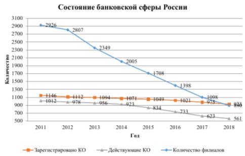 Состояние банковской сферы России