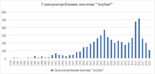 Словоупотребление лексемы Asylant