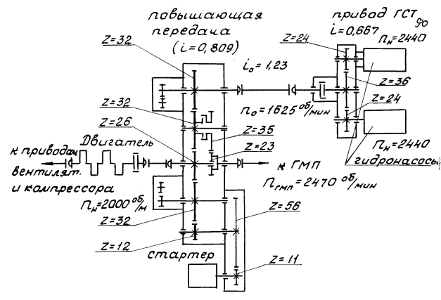 Кинематическая схема отбора мощности двигателя ГЖТС на привод насосов ГСТ железнодорожной тележки