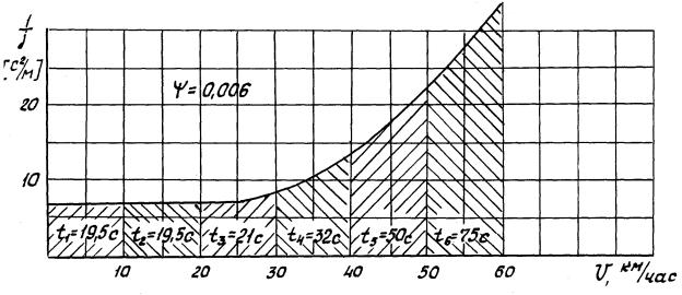 График обратных ускорений