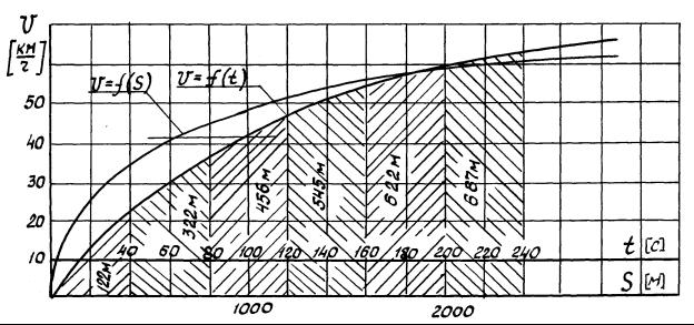Графики времени и пути разгона ГЖТС по железнодорожному пути при приводе от ГСТ