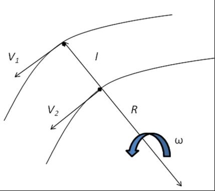 Кинематическая схема движения колес одной оси на повороте