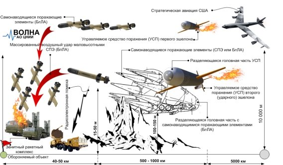 Вариант организации массированной воздушной атаки управляемыми средствами поражения