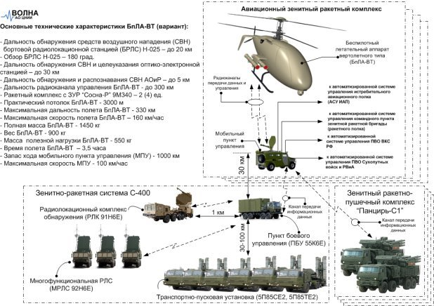 Взаимодействие БпЛА-ВТ со средствами ПВО