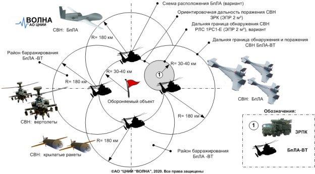 Вариант увеличения дальности обнаружения СВН с использованием БпЛА-ВТ