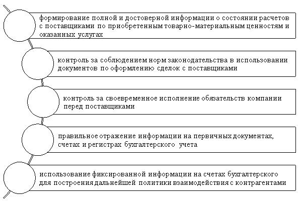 Основные задачи учета расчетов с поставщиками [3, c.412]
