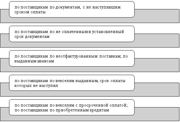 Критерии информации при организации аналитического учета