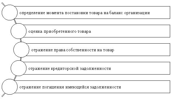 Основные действия отражения в бухгалтерском учете хозяйственных операций с поставщиками и подрядчиками