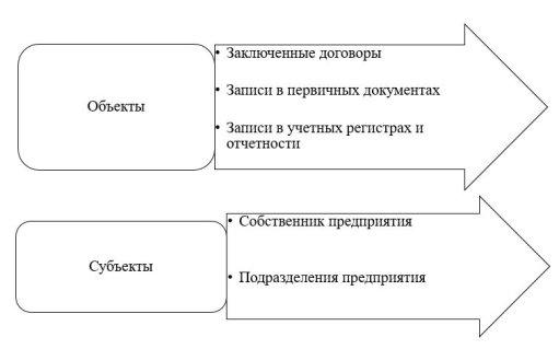 Основные элементы контроля по расчетам с поставщиками и подрядчиками [6, c.94]