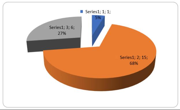 Распределение образцов озимого ячменя по дате колошения