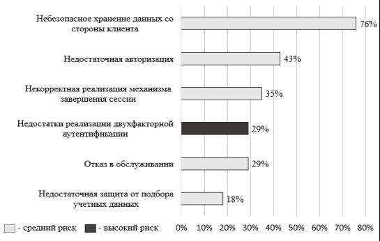 Наиболее распространенные уязвимости мобильных приложений (доля систем) [1]