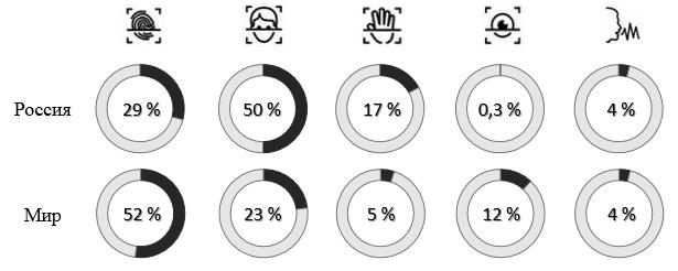 Структура мирового и российского рынков биометрических технологий [6]