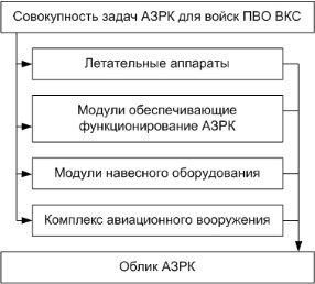 Предлагаемый принцип обоснования облика АЗРК