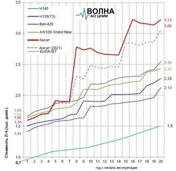 Сравнительная стоимость летного часа пилотируемых вертолетов и БпЛА-ВТ