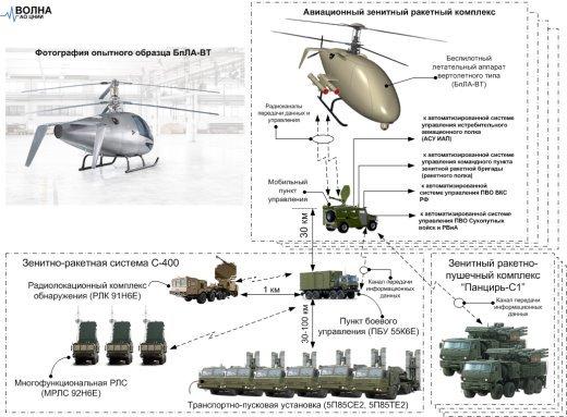 Взаимодействия АЗРК с средствами ПВО ВКС ВС РФ