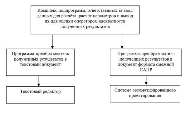 Структура программного продукта для ЭВМ