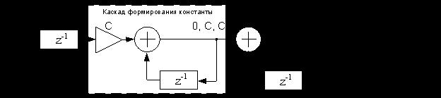 Структурная схема для включения константы