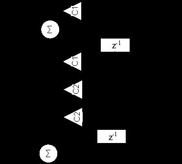 Реализация алгоритма генератора синуса и косинуса