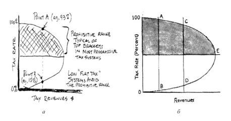 a — изначальный вид кривой, предложенный Лаффером; б — модифицированная версия в статье Ванниски