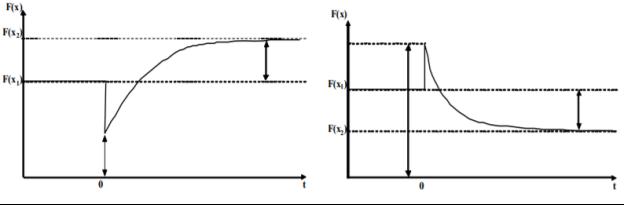 Кривая Лаффера в координатах «налоговые поступления — время» а — при сокращении налоговой нагрузки; б — при повышении налоговой нагрузки