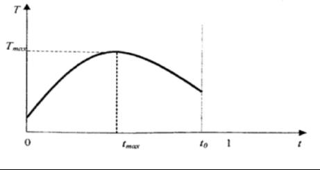 Кривая Лаффера с учетом неопределенности крайних условий