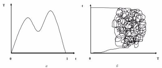 Кривая Лаффера с несколькими точками максимума