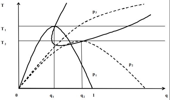 Кривая Лаффера без точки перегиба
