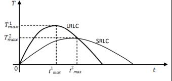 Кривая Лаффера с учетом времени для долгосрочных (LRLC) и краткосрочных (SRLC) периодов