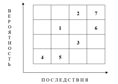 Карта рисков ООО «Альянс»