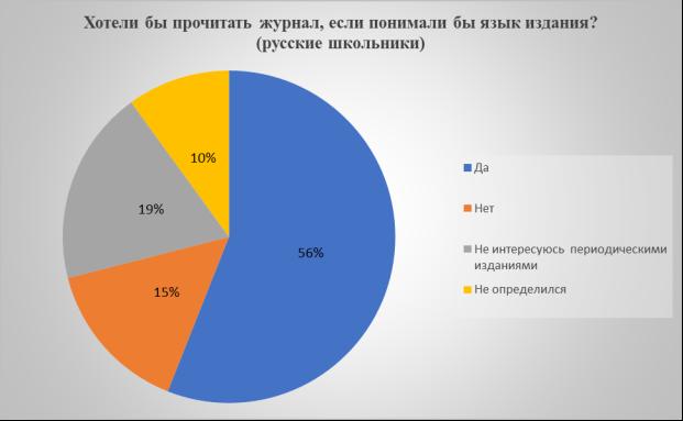 Ответы русских школьников на вопрос: «Хотели бы прочитать журнал, если понимали бы язык издания?»
