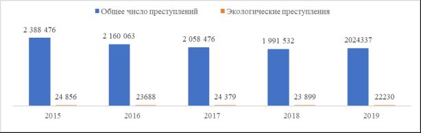 Число экологических преступлений за период 2015–2019г.