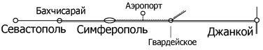 Направление железной дороги Джанкой — Симферополь — Севастополь