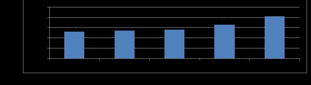 Объем потребительского кредитования за период 2016–2019 гг., в трлн руб. [6]