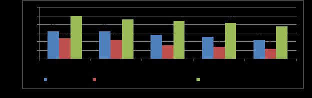 Маржинальность потребительского кредитования, за 2016–2019 гг., в % [6]
