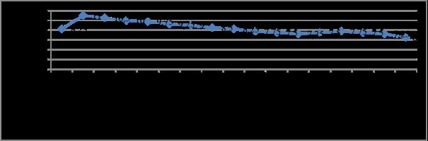 Динамика ставки рефинансирования ЦБ РФ за период 2015–2019 гг. в % [7]