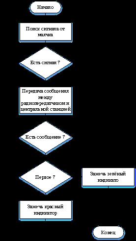 Алгоритм работы УКШ-1