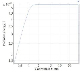 Распределение потенциала в центральном сечении сферической КТ