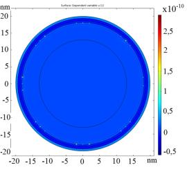 Значение волновых функций для электронов с энергией первого квантового дискретного уровня в центральном сечении сферической КТ InSb с учётом хода потенциала