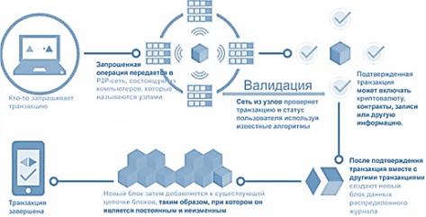 Механизм работы блокчейн сети