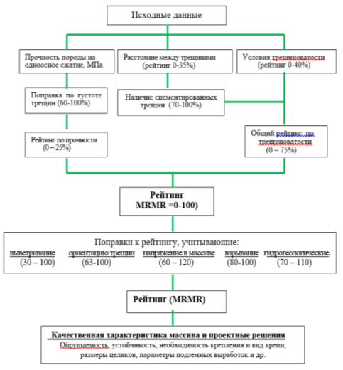 Блок-схема к алгоритму определения рейтингового показателя (MRMR) по классификации проф. Д. Лобшира